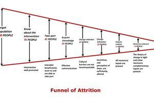 funnel of attrition